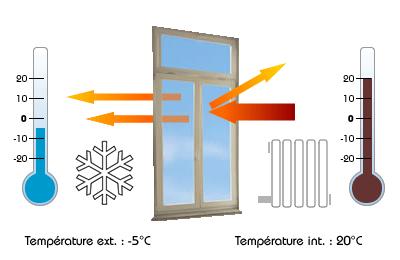 Quels sont les avantages d'un film isolant thermique pour fenêtre toutes saisons