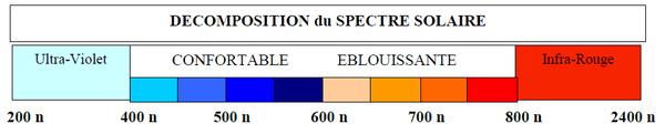 Décomposition du spectre solaire